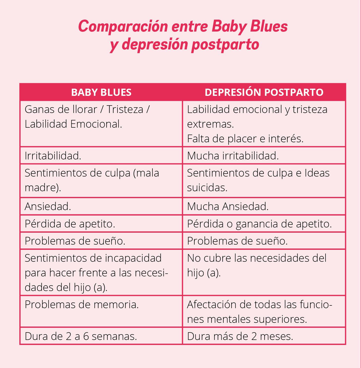 ¿Tengo Baby Blues o depresión?
