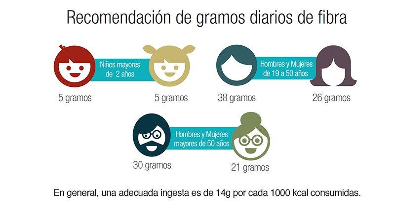 Recomendación de gramos diarios de fibra