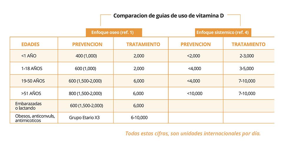 Vitamina D en salud y enfermedad
