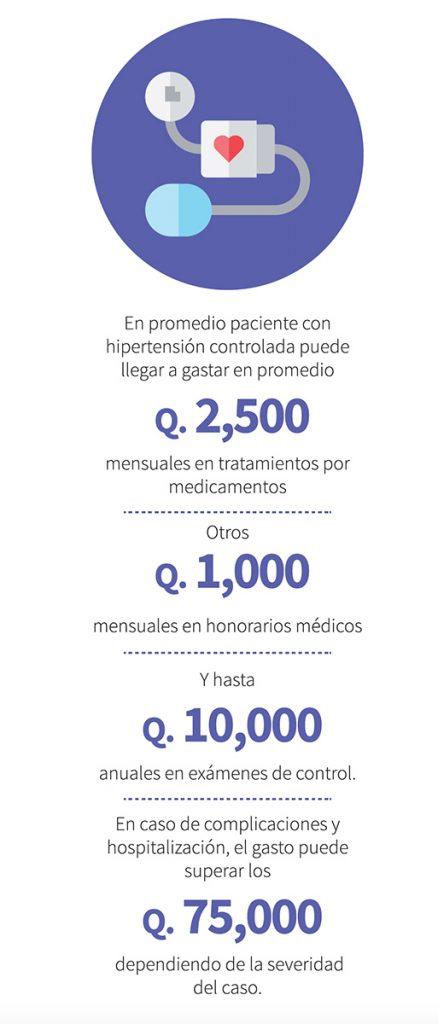 prevenir altos costos en gastos médicos