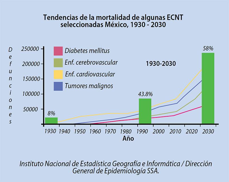 tendencia de la mortalidad de algunas ECNT seleccionadas México