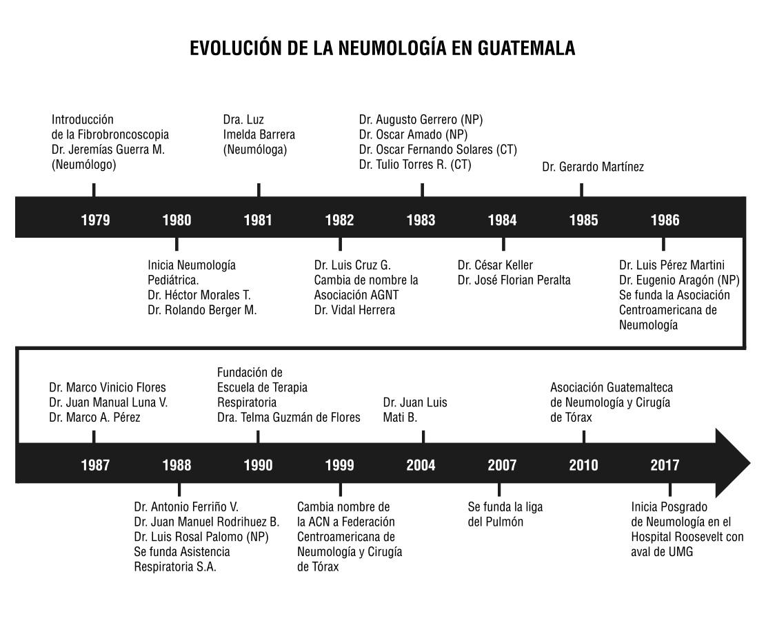 Evolución de la Neumología en Guatemala