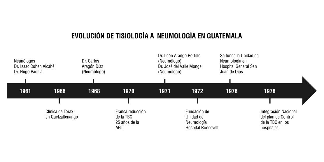 Evolución de la Tisiología a Neumología en Guatemala