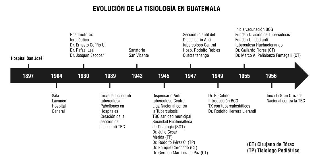 Evolución de la Tisiología en Guatemala