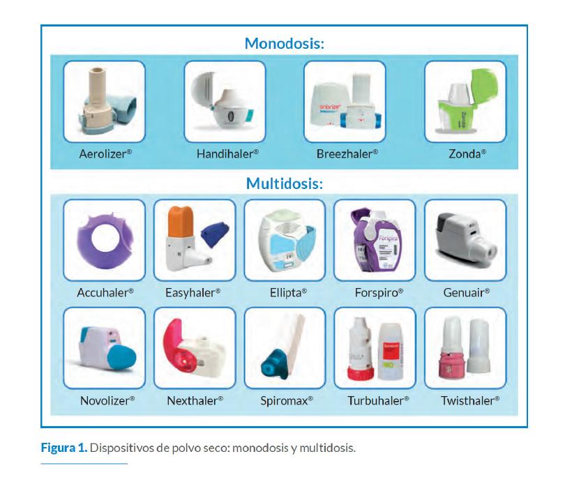 Inhaladores de polvo seco (IPS)
